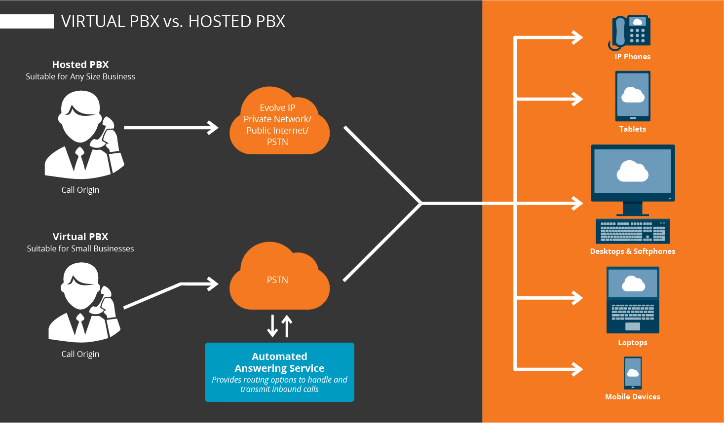 Virtual PBX & Hosted PBX Explained