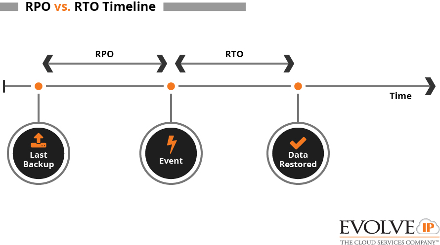 RPO vs RTO visualized on a timeline