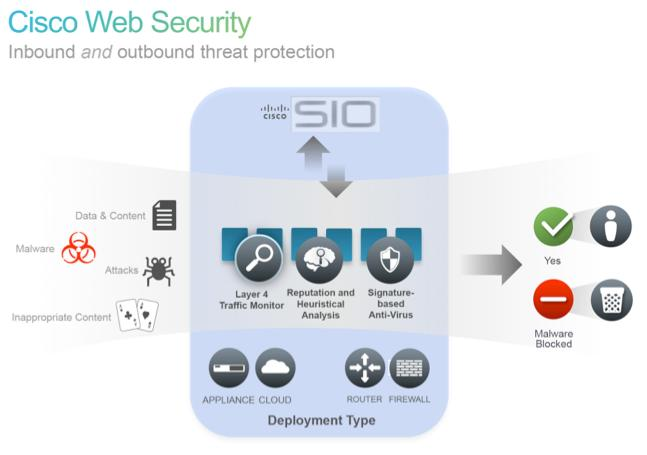 Cisco Web Security