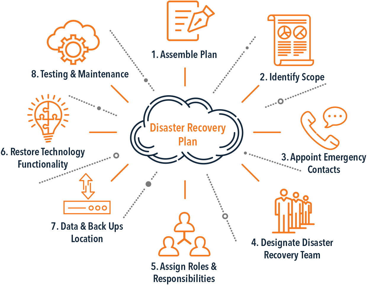 4 Benefits of Disaster Recovery Planning