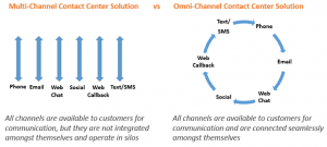 Multi Channel vs Omni Channel