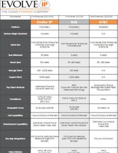 Call Center Comparison Matrix