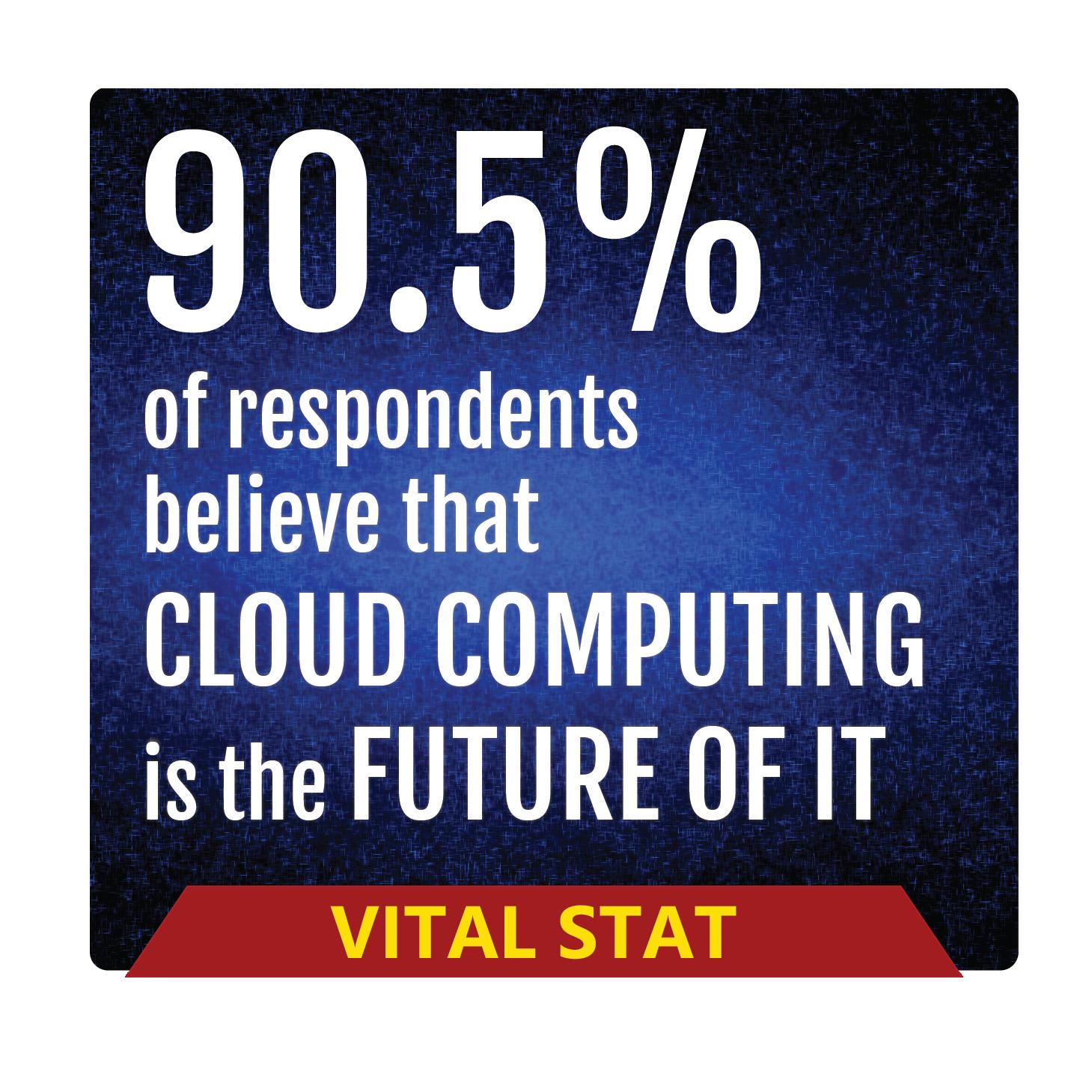 90.5% Future Cloud