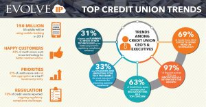 Credit Union_Trends