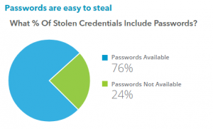 Percent of Stolen Credentials that Include Passwords
