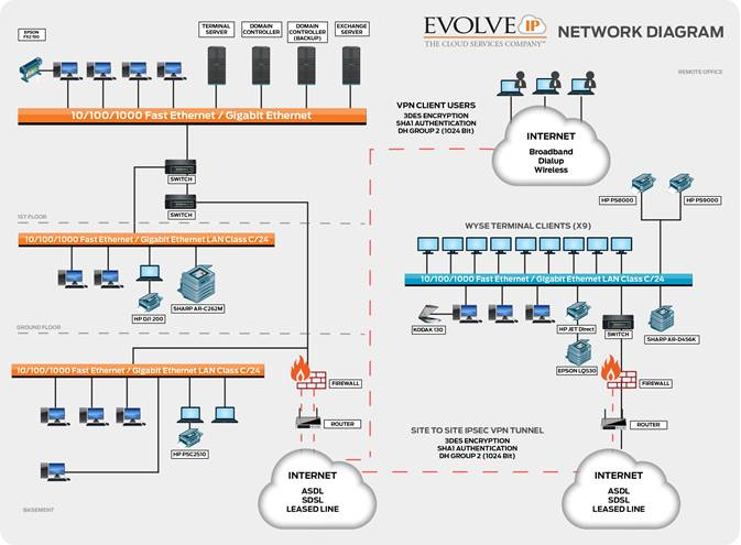 Business Disaster Recovery Plan Template from static.evolveip.net