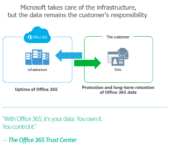Microsoft Infrastructure