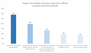 Stage in the website visit where web chat is offered