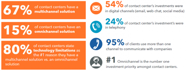Why Omnichannel Infographic