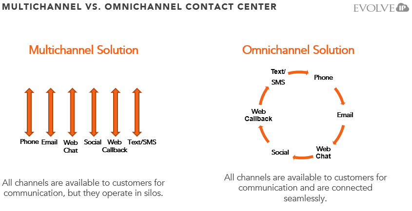 Multichannel vs. Omnichannel Contact Center