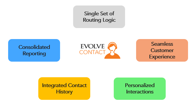 What Omnichannel Means At Evolve IP?